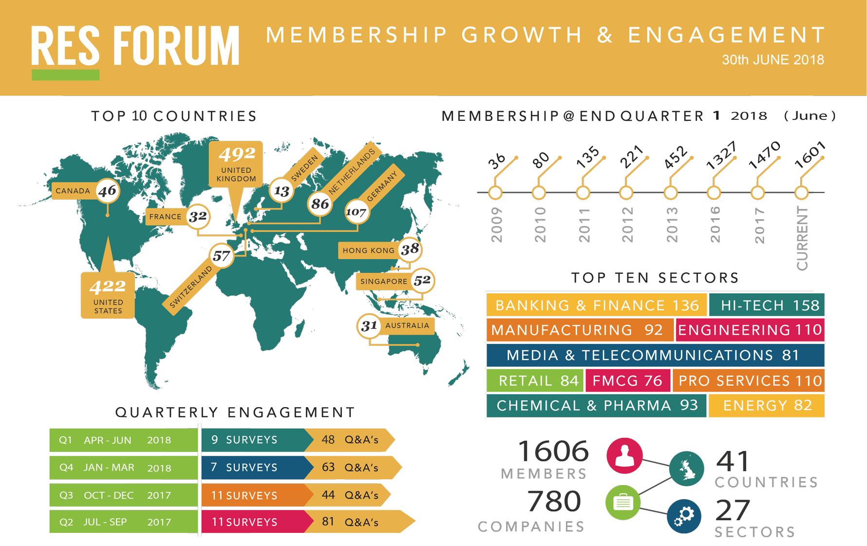 resforum_infographic_Jun_2018_final